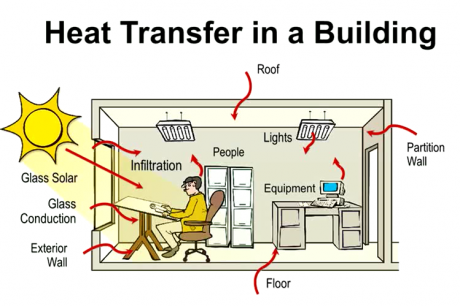 Sustainable Hvac Design Using Air Movement In Air