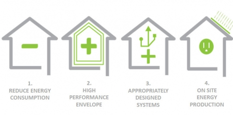Fundamentals of netzero residential construction aiau for Netzero home plans