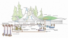 Net Zero Energy Buildings (NZEB) in 7 Climate Zones: an Analysis of How to Design NZEBs in Varied Climates