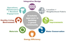 Beyond Green: Designing to Support Health and Well-being | AIAU